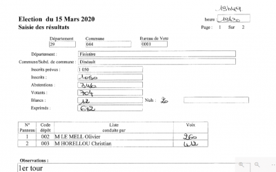 Résultats des élections municipales du 15 mars – Commune de Dinéault